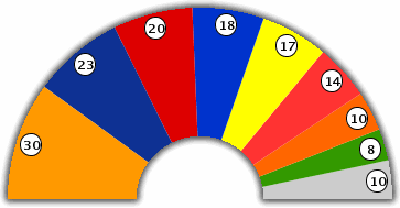 Chamber : Seat Distribution