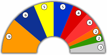 Senate : Seat Distribution